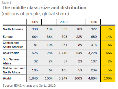 Drivers of Change: Demographics Since 1800 the world has seen two great middle class expansions, and we are living through a third.