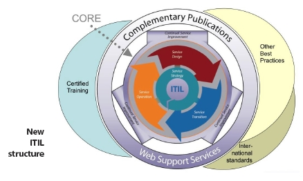 IBM Global Services The ITIL V3 publications are aligned with new ITIL service lifecycle ITIL Publications Structure Core Introduction to ITIL Service Lifecycle Five books Service Strategy (SS)