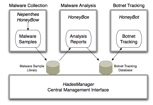 Figure 1: General overview of measurement approach for botnet study 3 Measurement Setup Our methodology follows a standard botnet measurement method based on honeypot technology and botnet snooping,