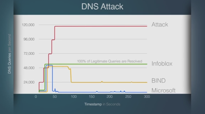 Figure 2: DDoS attack response profi les: Microsoft, Bind, and Infoblox Summary By enhancing the DNS service provided to Active Directory, IT organizations see immediate benefits in the performance,