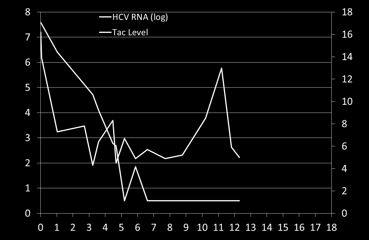 HCV RNA (log) BR Triple Therapy in a Liver Transplant Recipient-Failure and now on Daclatasvir Regimen Tacrolimus Level (mcg/l) HCV RNA Not Quantifiable