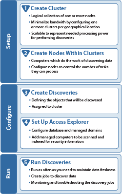 An Overview of the Configuration Manager Figure 1 outlines the process of using the console to configure and perform data collections. Figure 1. Using the Configuration Manager Clusters You must configure at least one cluster.