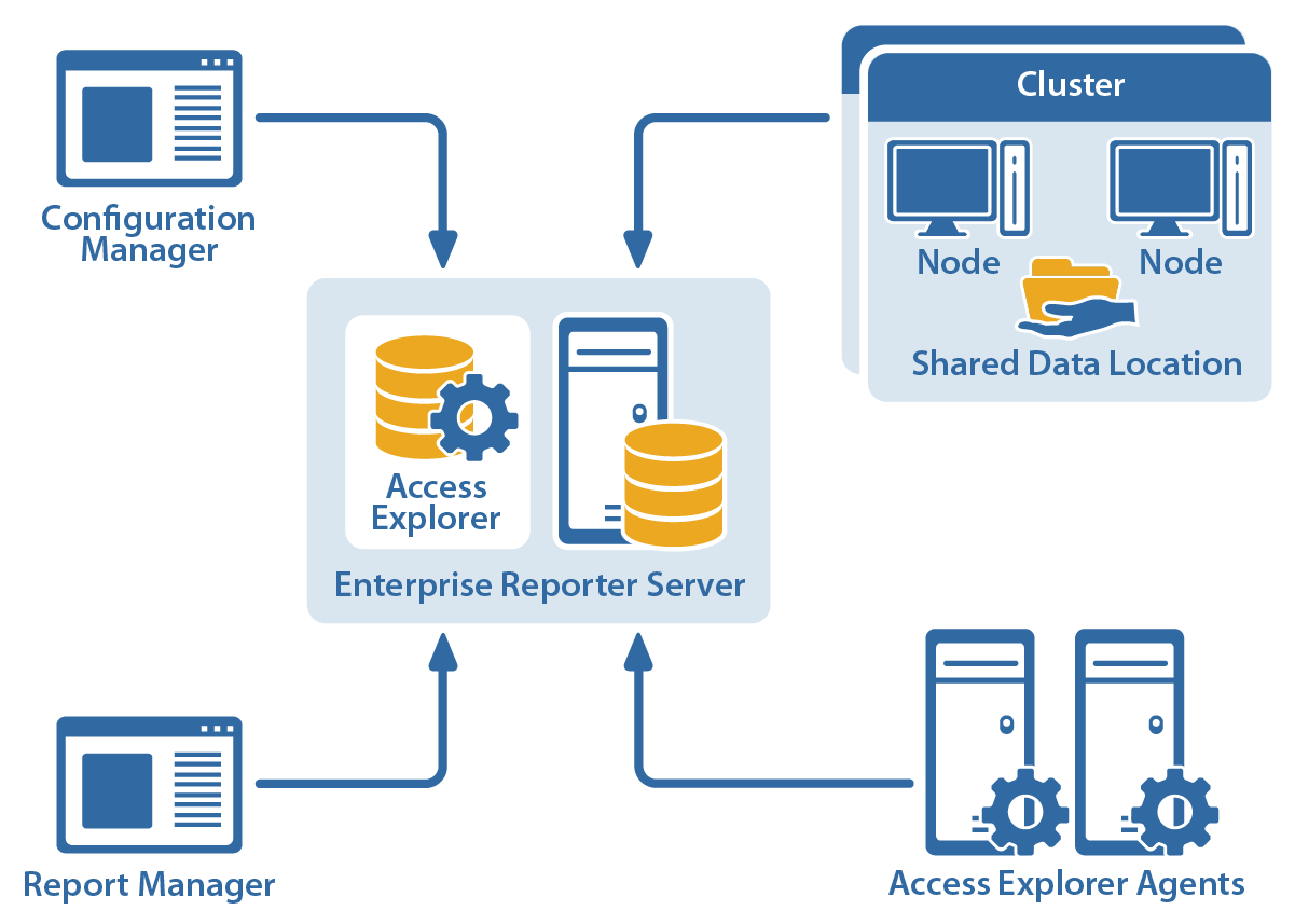 Enterprise Reporter Architecture Figure 2 shows how the components of Enterprise Reporter are related. Figure 2. Enterprise Reporter Architecture Summarizing the Workflow The Enterprise Reporter workflow has three distinct phases: Table 1.