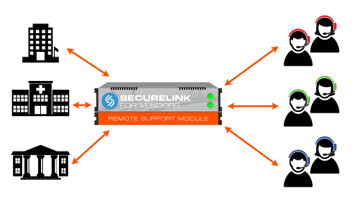 AFTER: SECURELINK VSN SINGLE PLATFORM MANAGING REMOTE CONNECTIONS THE SOLUTION - SECURELINK REMOTE SUPPORT NETWORK SecureLink s remote support network is the first system designed specifically to