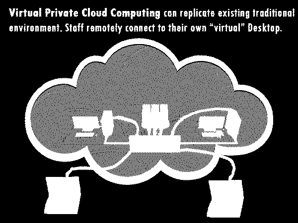 Cloud Computing Diagram 3: Virtual Cloud Computing The Cloud Computing diagram of the Virtual Private Cloud Computing environment above shows the company decided to have a virtual private cloud