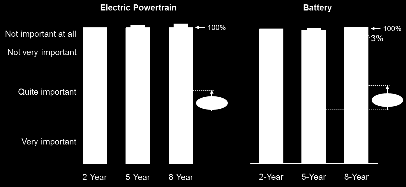 FINDING 4: CONSUMERS EXPECT LONG WARRANTY PERIODS OF AT LEAST 5 YEARS, BUT 8 YEARS WOULD BE BETTER The electric powertrain and battery are the two crucial components in an EV: They are expensive (in