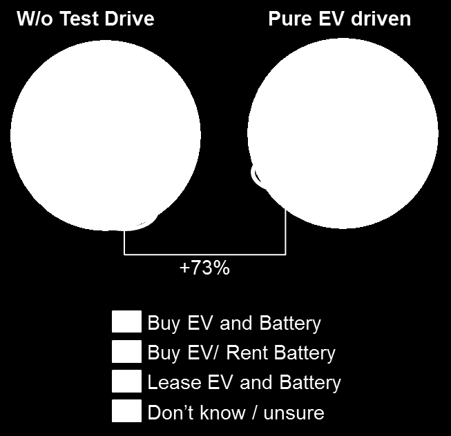 FINDING 5: CONSUMERS PREFER THE TRADITIONAL BUSINESS MODEL BUY CAR AND BATTERY BUT MANY ACCEPT THE ALTERNATIVE SCENARIO BUY CAR/RENT BATTERY Renting instead of purchasing the battery is another way