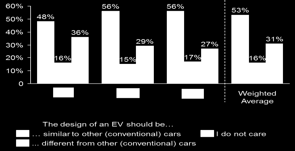 FINDING 7: A POWERFUL LABEL/BRANDING CAN BOOST AN EV S ATTRACTIVENESS The concept of an EV potentially allows for new body shapes and ways of using space.