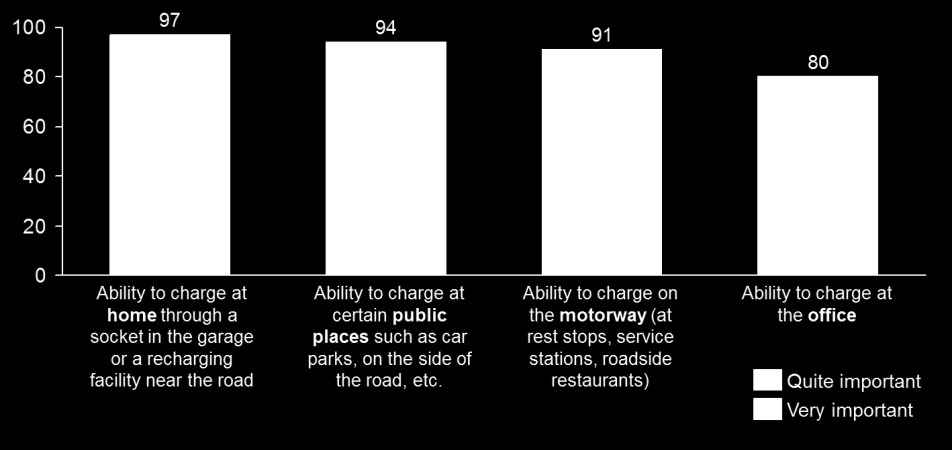 Fig. 3 Average trips and trip range per person per day Source: PwC (2012) The extended fueling periods of EVs (typically 5-8 hours for a full charging period) require access to charging points
