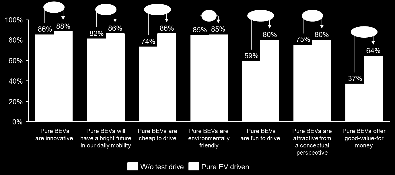 Fig. 7 Consumer attitude towards EVs before/after test drive Base: All respondents who can imagine driving a battery only electric car Weighted average of France (n=494), Germany (n=445) and UK