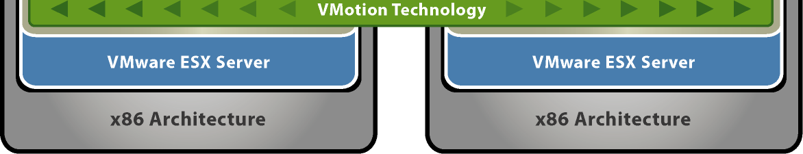 Vmware VMotion Move virtual machines from one physical server to another - while running Eliminate downtime and provide continuous