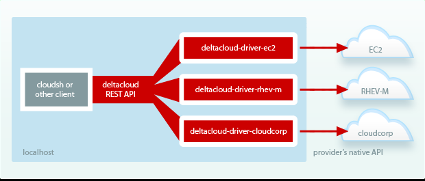 Deltacloud Deltacloud provides an API that abstracts the differences between clouds