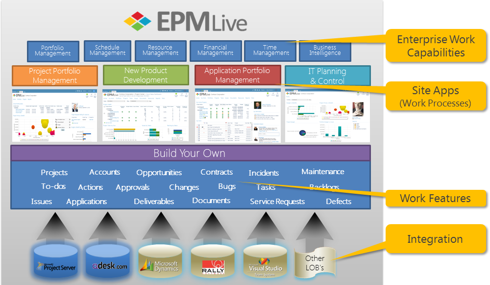 EPM Live 100% Built on SharePoint As you can see from the graphic above, EPM Live has Enterprise Work Capabilities that span across all work processes within your organization.