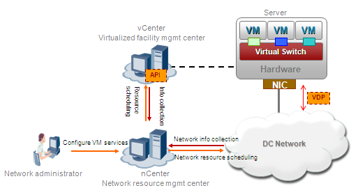 As a centralized management tool provided by the server virtualization software vendor, the vcenter manages VMs (including creating, deleting, powering on, powering off, and migrating VMs) and other