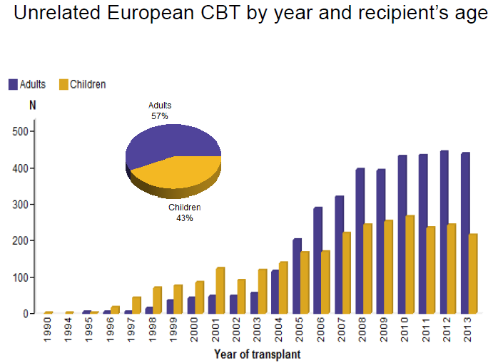 EuroCord registry data