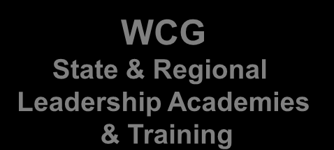 WCG Collaborative Network of Service Organizations Developing Resources Approved District Leadership Training Programs WCG State & Regional Leadership Academies & Training Level 1 Teacher Leaders