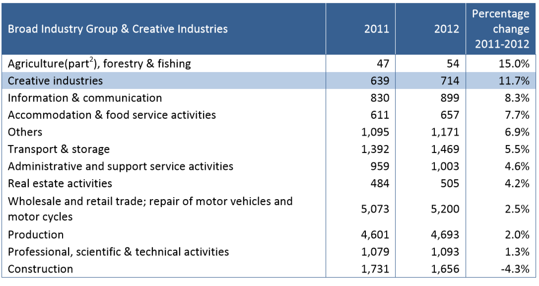 Northern Ireland CI Statistics Gross Added Value change 2011 2012 by industry Image