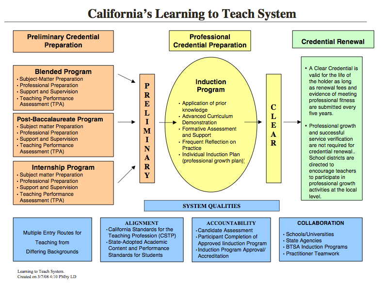 What is need in order to get a Single Subject English Credential for teaching in California?