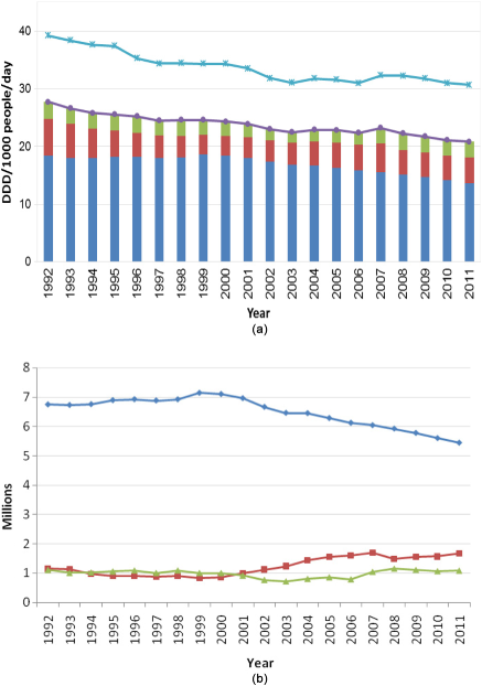 Trends in benzodiazepine dispensing in Australia (a) DDD= (WHO) defined daily dose (b) number of prescriptions (blue) PBS/RPBS; (brown) private; (green ) under co-payment.