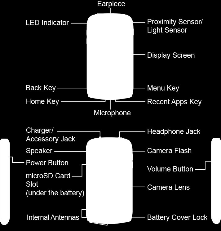 Your Device s Layout The illustrations and descriptions below outline your device s basic layout. Key Functions LED Indicator shows your device s battery status.