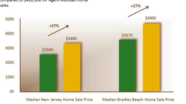 Pricing Your House To Sell Buyers are Out There... And They Will Come!