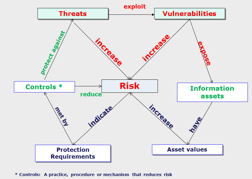 Risk Model: Threats, Vulnerabilities, Information