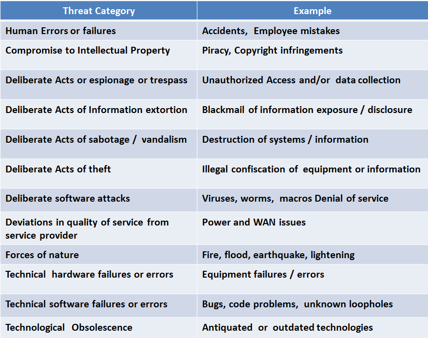 More Threat Examples June 22, 2015 Information Security Awareness