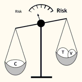 Balancing Risk Capacity vs. Threats and Vulnerabilities Explanation: The more capacities we have, the less risk we face.