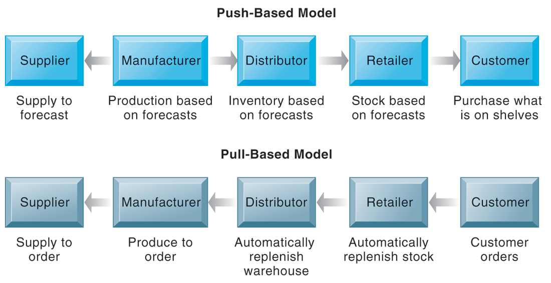 Supply Chain Management Systems THE BULLWHIP EFFECT FIGURE 9-4 The difference between push-