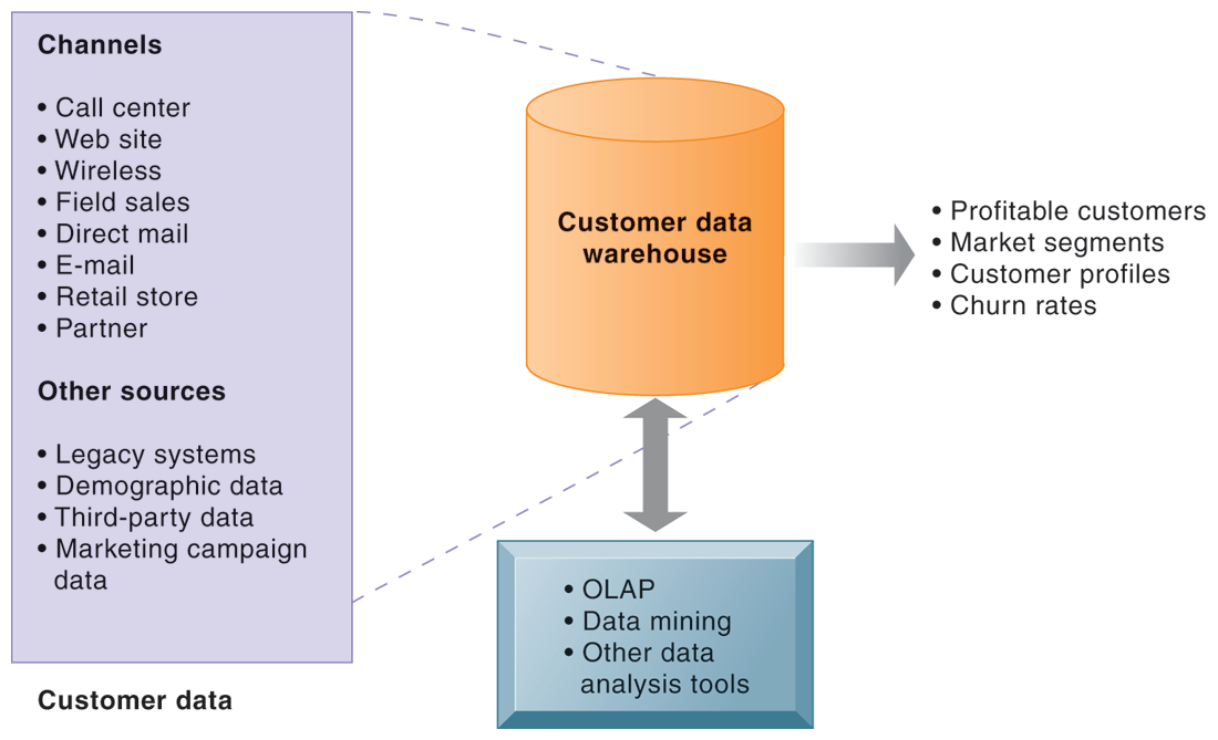 Customer Relationship Management Systems ANALYTICAL CRM DATA WAREHOUSE FIGURE 9-10 Analytical CRM uses a customer data