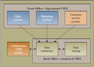 Evolution of CRM Reporting Identifying most valuable customers Analyzing Ranking customers from best to worst Profiling, determining attributes of each customer segment Predicting Applying profiles