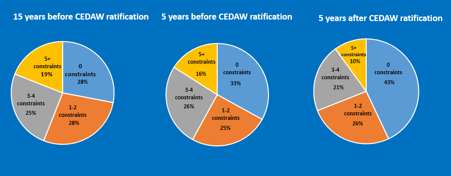 CEDAW HELPED CATALYZE REFORMS Rates of reform doubled within 5 years