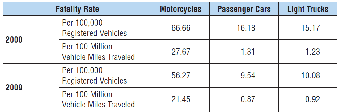 Occupant Fatality Rates, by Vehicle Type,