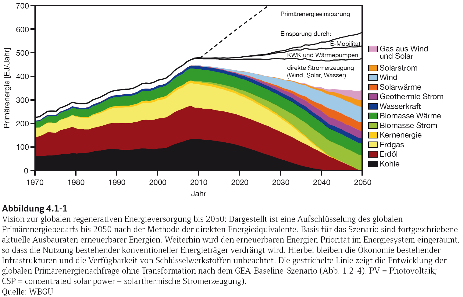 Primary Energy in EJ / a Vision for a Energy System with 100% Renewable Energy Change of primary energy demand world-wide until 2050 Scource: WBGU IEA World Energy Outlook Reference Scenario Energy