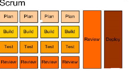 TABLE I Comparison between Traditional (Waterfall) and SCRUM (Agile) [11] Waterfall Deals with project SCRUM Deals with product Traditional model consists of different phases SCRUM methodology