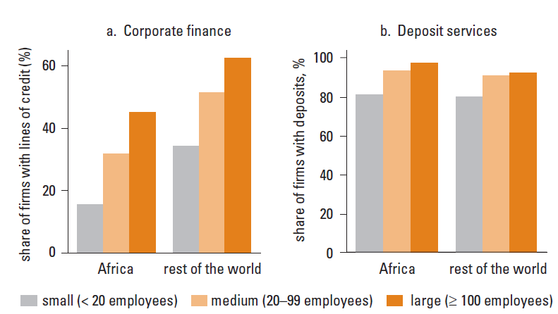 Access to finance the size gap