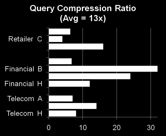 Compression Ratio of Real-World Data Compression Ratio varies by customer and table Trials were run on largest table at 10 ultra large