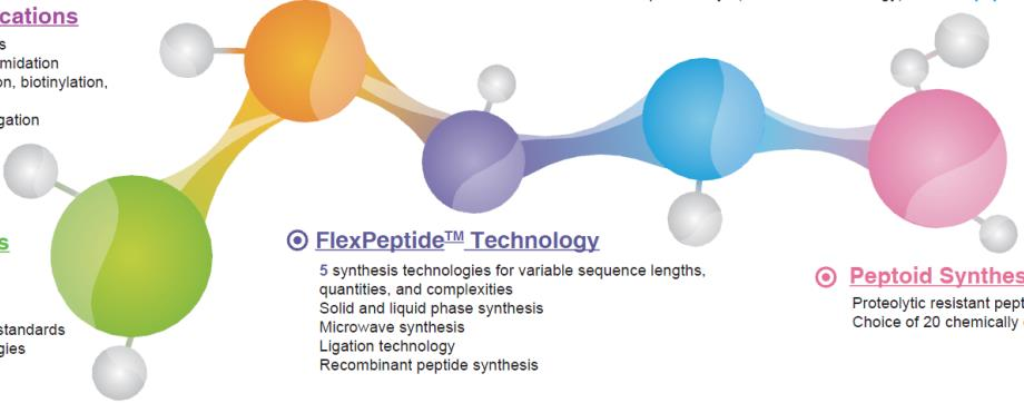 Why design custom peptides? 1 Design considerations are dependent on: 1. Biochemistry 2. Chemical process of peptide synthesis 3. Application 2 3 Survey Results 1.