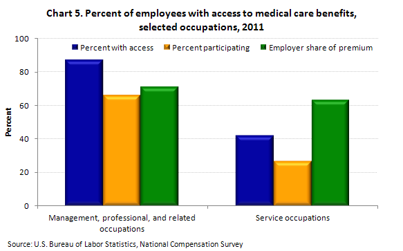 employment-based health insurance coverage, plan provisions, and plan premiums will continue to be published annually through the NCS Employee Benefits Survey.