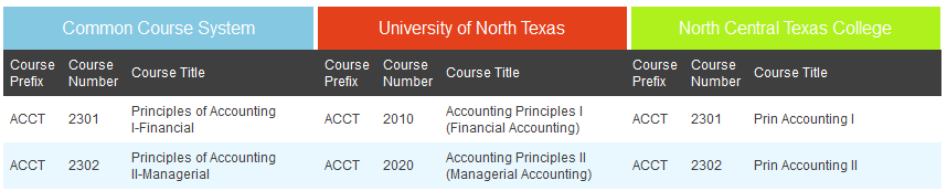 In the illustration below, you can see that UNT s ACCT 2010 is equivalent to NCTC s ACCT 2301.
