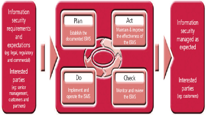 The ISO27001 approach Plan Do Act Check