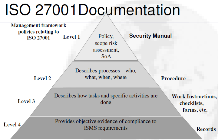 The ISO27001 approach
