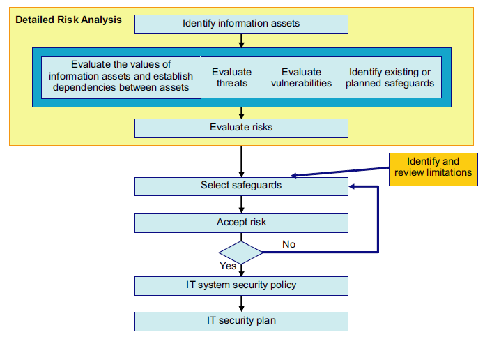 ISO27005: risk analysis