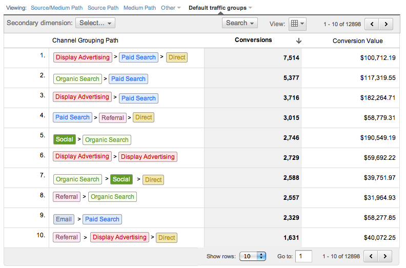 TIP: Use multi-channel paths to see how visitors touch multiple campaigns and