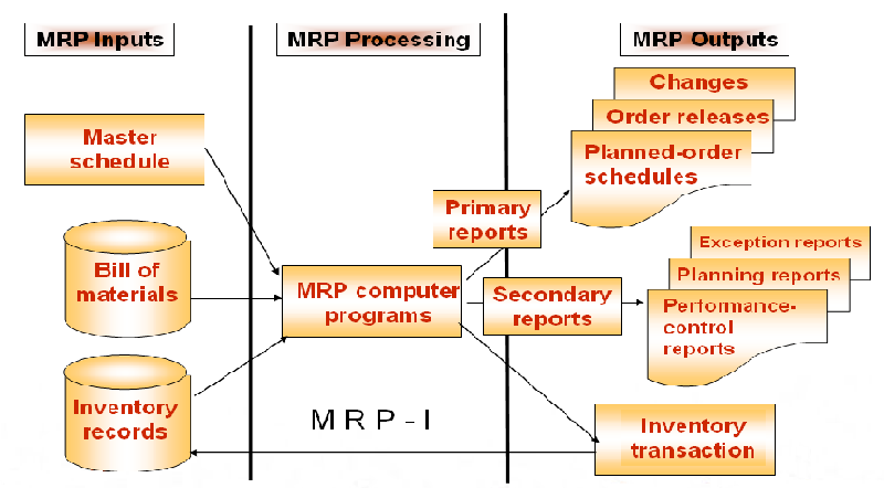 thesis erp systems Using a mix of consultants and internal staff to work on a project team enables internal staff members to grow the necessary skills for erp systems design & implementation (sumner, 2000) please order custom thesis paper, dissertation , term paper , research paper, essay , book report , case study from the order now page.