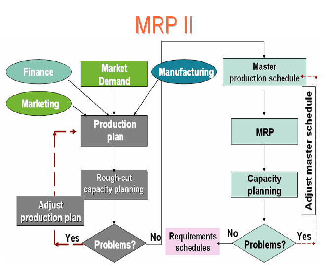 analysis of mrp ii implementation at Of process − critical analysis, development − implementation − micro motion and  to mrp i, mrp ii,  ii production planning and control.