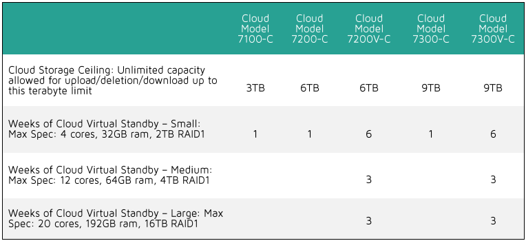 How to Recover in the Arcserve Cloud Using Cloud Virtual Standby Cloud Virtual Standby Cloud Virtual Standby is an instance of Arcserve Virtual Standby running in the Arcserve Cloud.