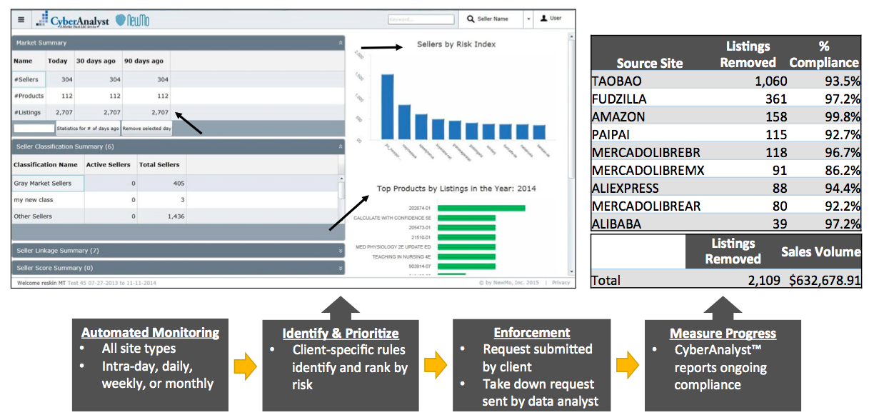 Market Track s CyberAnalyst Brand Protection Solution Illicit Sellers/Products Dashboard Seller Risk Index Enforcement Summary Listings Summary High-Risk Products Figure 3: Brand Protection in