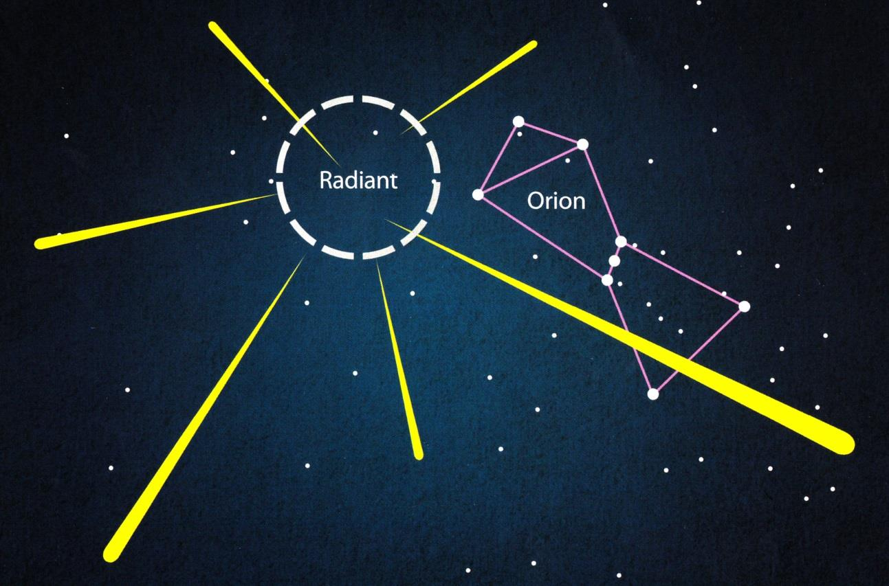 They are named after their radiant point in the constellation Orion, where they appear to originate in the sky.