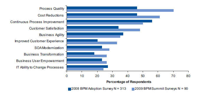 Results of BPM Efforts Based